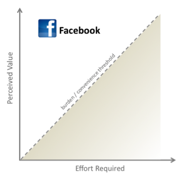 A chart shows that Facebook delivers considerable perceived value for the relative effort required.