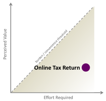A chart shows an online tax return demands a large effort for minimal perceived value.