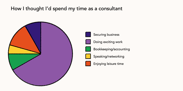 How I thought I'd spend my time as a consultant