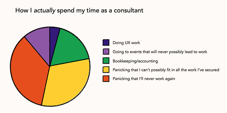 How I actually spend my time as a consultant