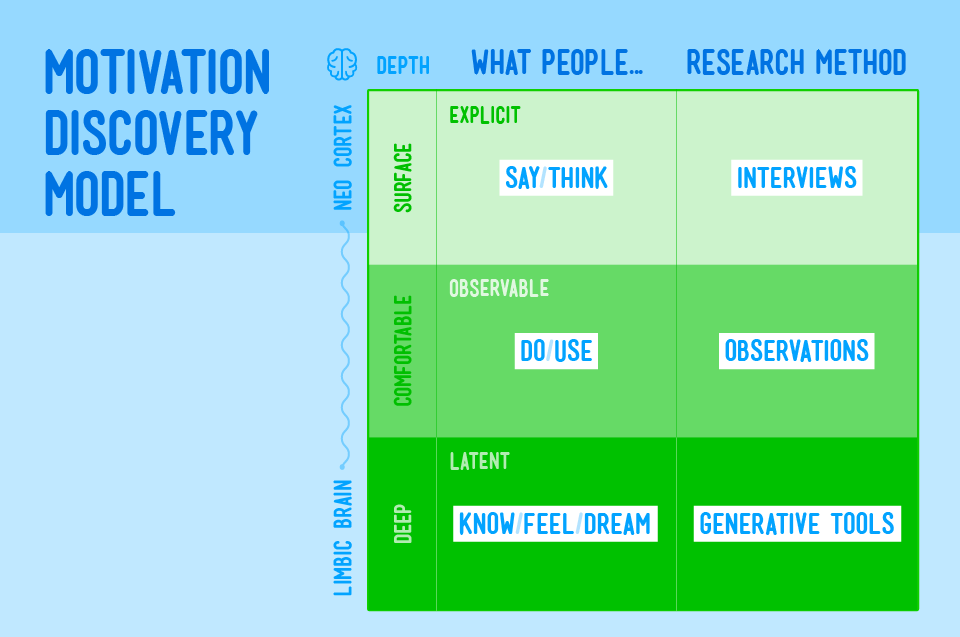 Motivation Discovery Model